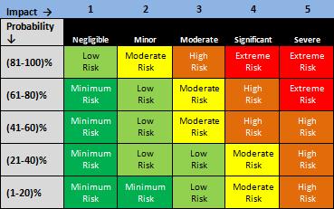 impact vs likelihood example